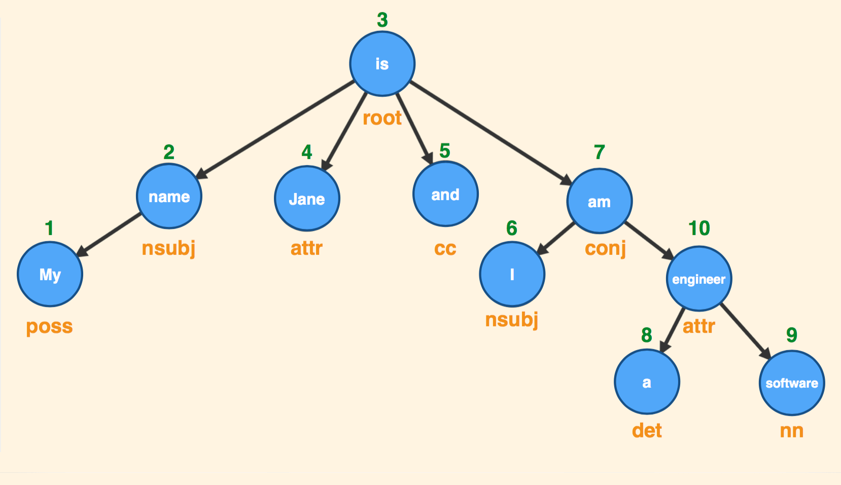 Defining relationships with Dependency Grammar