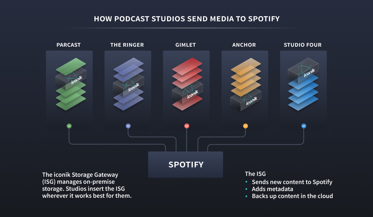 How podcast studios use iconik to send media to Spotify