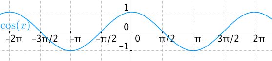 Graf funkce cosinus
