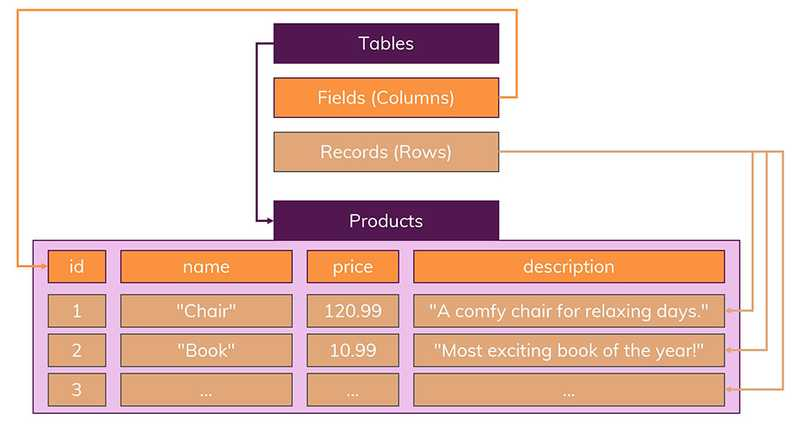 Tables hold records which follow a clearly defined schema of fields.