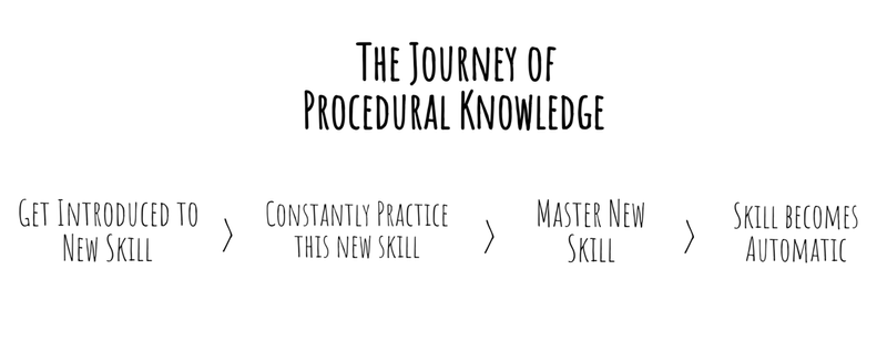 What is procedural knowledge?
