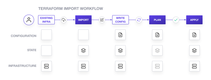 Terraform import workflow: Identify infrastructure, import into state, write config, review plan, apply