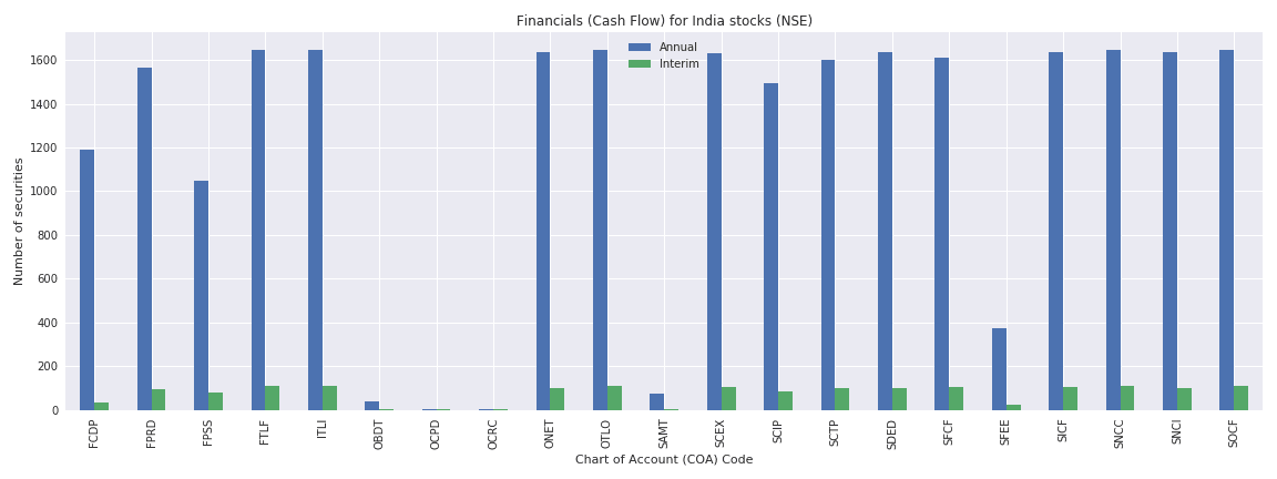 India Reuters financials cash flow