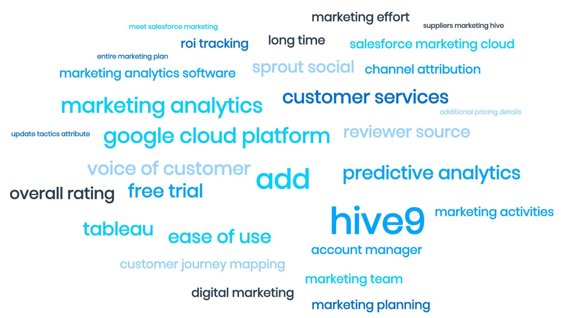 """MonkeyLearn's word cloud tool, showing word pairs like 'google cloud platform' and """"predictive analytics"""""""