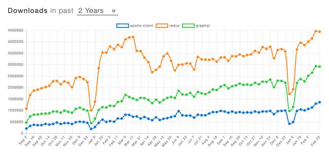 npm_trend_redux_graphql_apollo