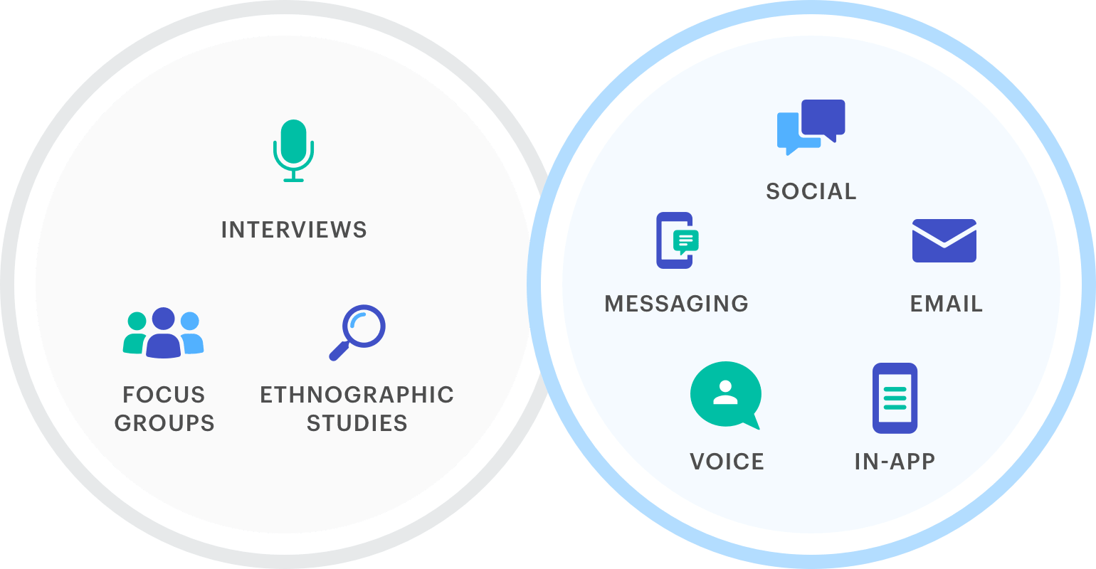 How Medallia collects its voice of customer data