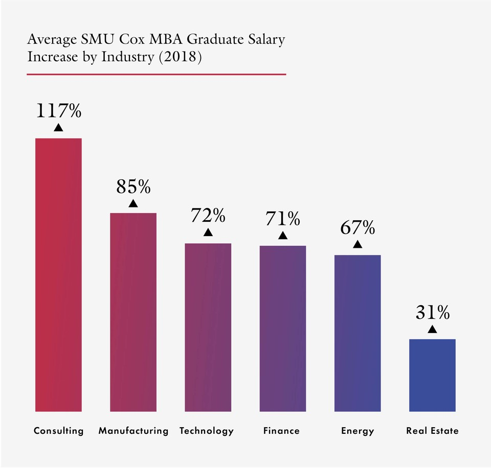 Chart indicating the average SMU Cox MBA Graduate Salary as of 2018