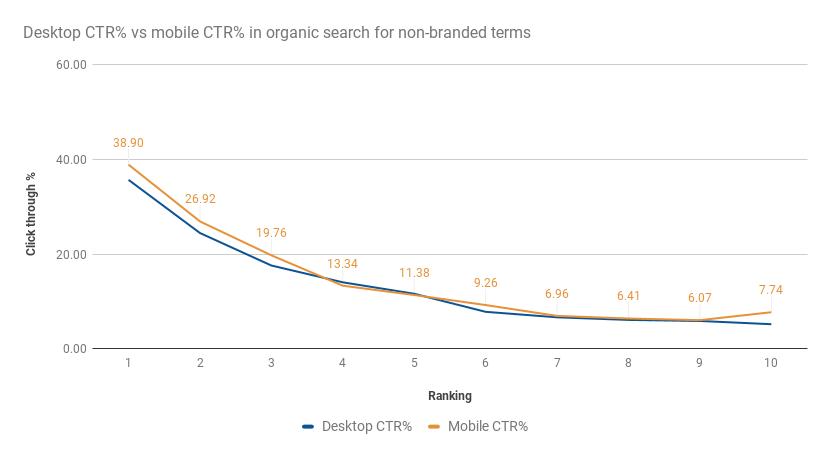 organic click through on desktop vs mobile in 2017