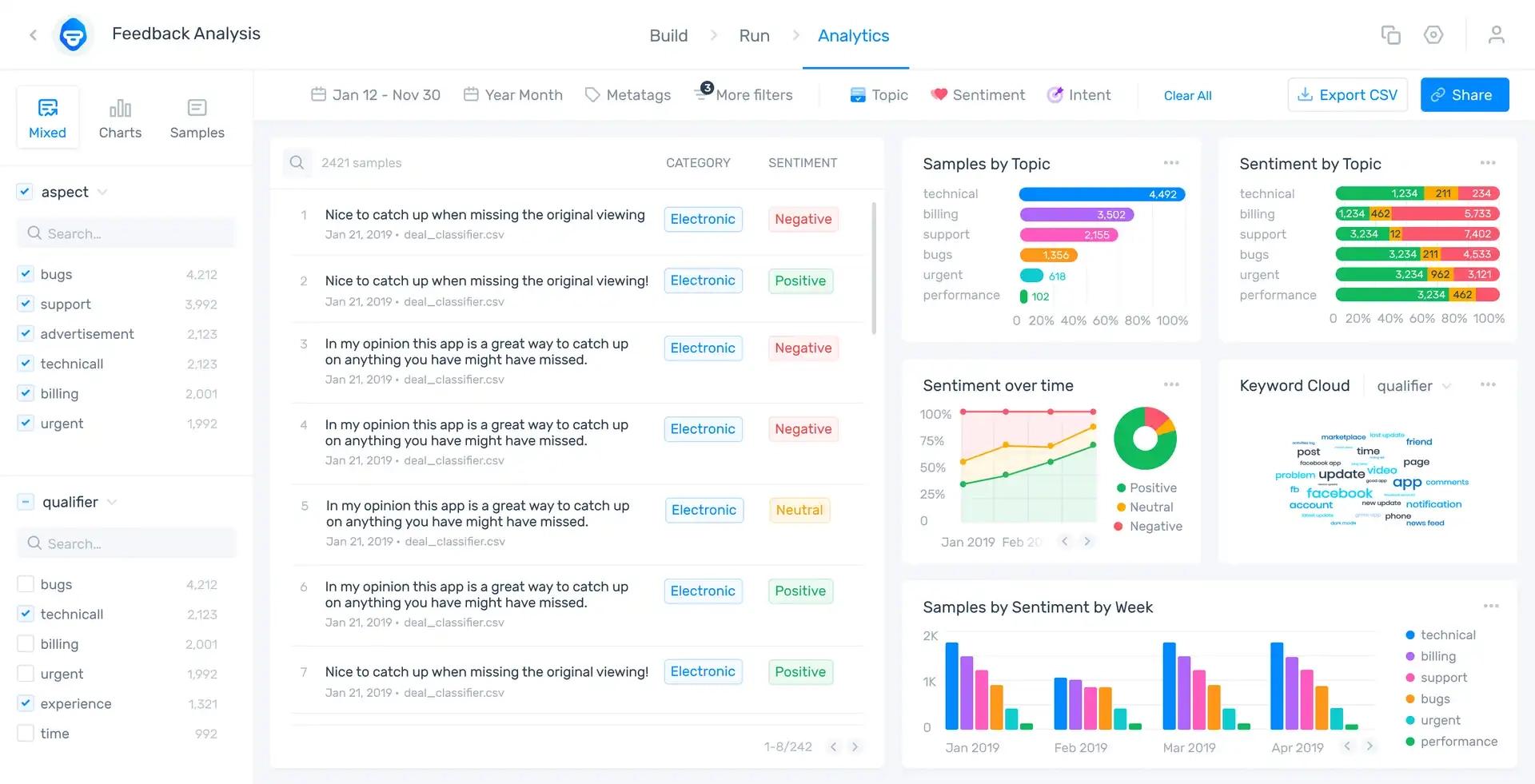 MonkeyLearn interactive studio dashboard.