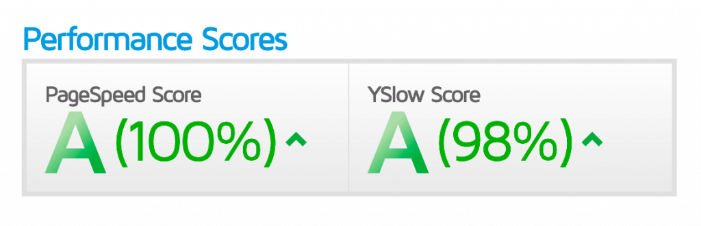 GTMetrix gives this site a 100% on PageSpeed and a 98% from YSlow.