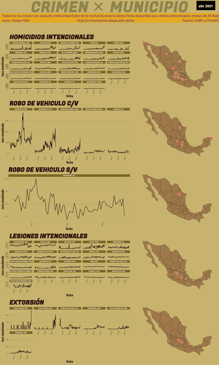 Infográfica del Crimen en México - Abr 2021