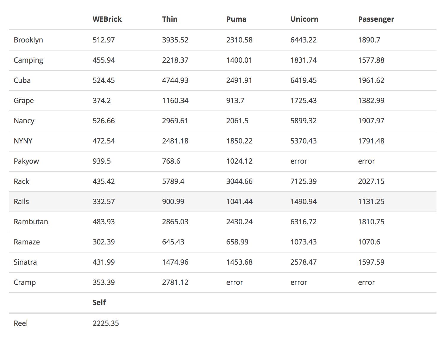 Rails Server benchmarks