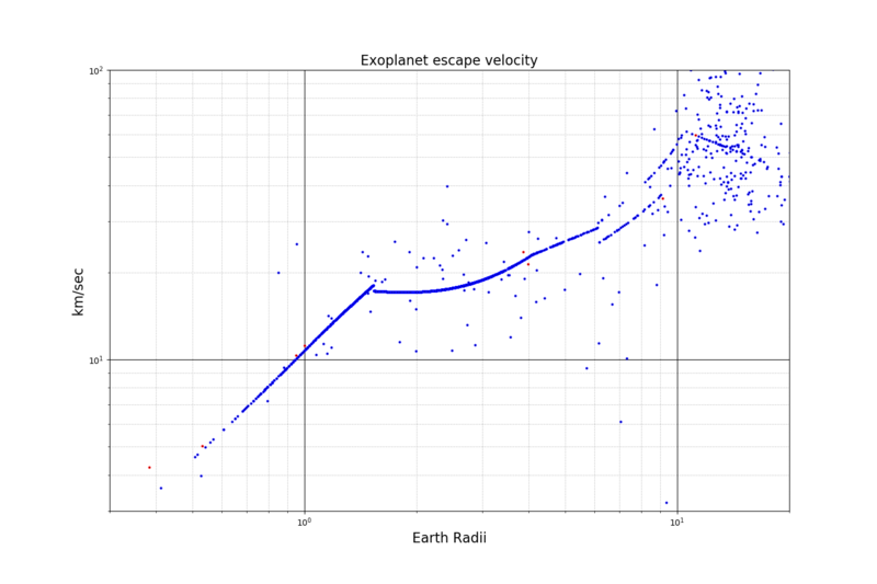 Scatter plot showing earth radil vs. km/sec