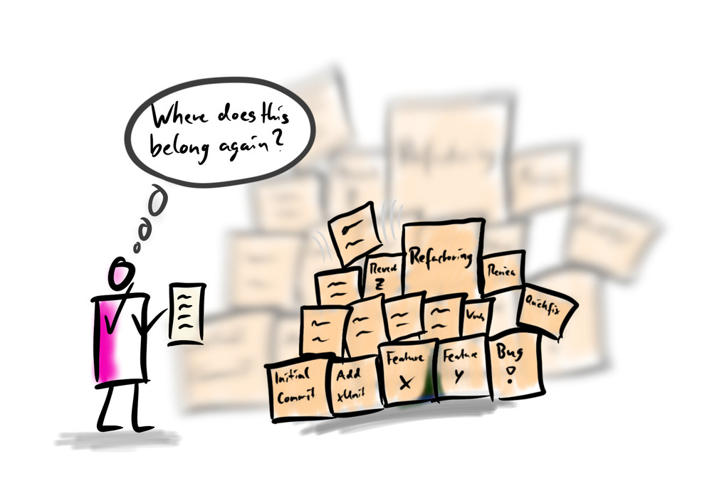 a comic showing a person holding a paper trying to sort it in a huge stack of boxes representing commits.