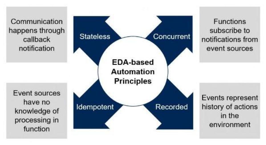EDA-based Automation Principles