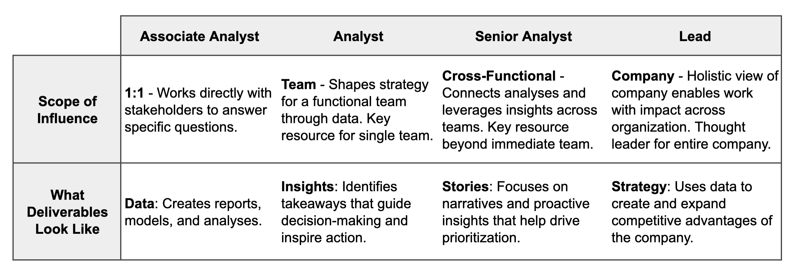 Chart that shows scope of influence plus types of deliverables for each level, from associate analyst to lead.