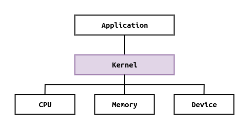 kernel central of operating system