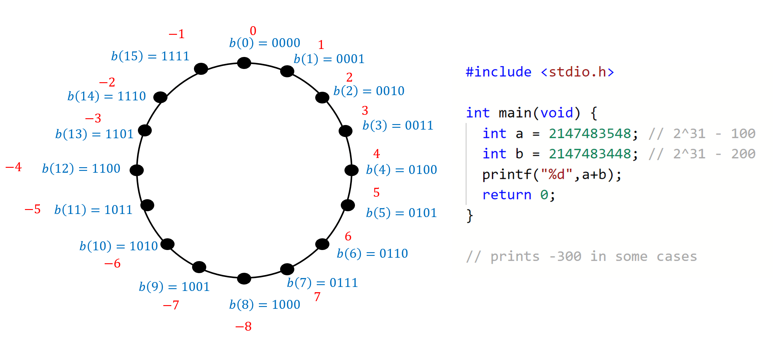 2.4: In the two's complement representation we represent a potentially negative integer k \in \{ -2^n ,\ldots, 2^n-1 \} as an n+1 length string using the binary representation of the integer k \mod 2^{n+1}. On the lefthand side: this representation for n=3 (the red integers are the numbers being represented by the blue binary strings). If a microprocessor does not check for overflows, adding the two positive numbers 6 and 5 might result in the negative number -5 (since -5 \mod 16 = 11. The righthand side is a C program that will on some 32 bit architecture print a negative number after adding two positive numbers. (Integer overflow in C is considered undefined behavior which means the result of this program, including whether it runs or crashes, could differ depending on the architecture, compiler, and even compiler options and version.)