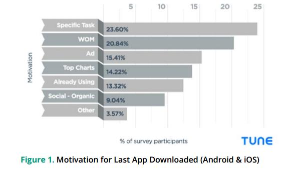 Motivation for app downloads