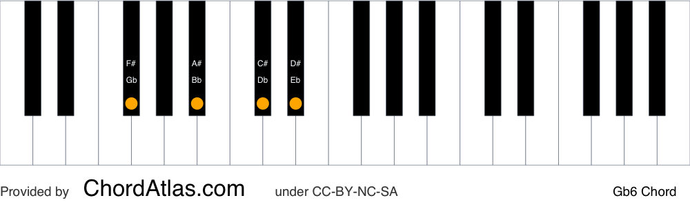 Piano chord chart for the G flat sixth chord (Gb6). The notes Gb, Bb, Db and Eb are highlighted.