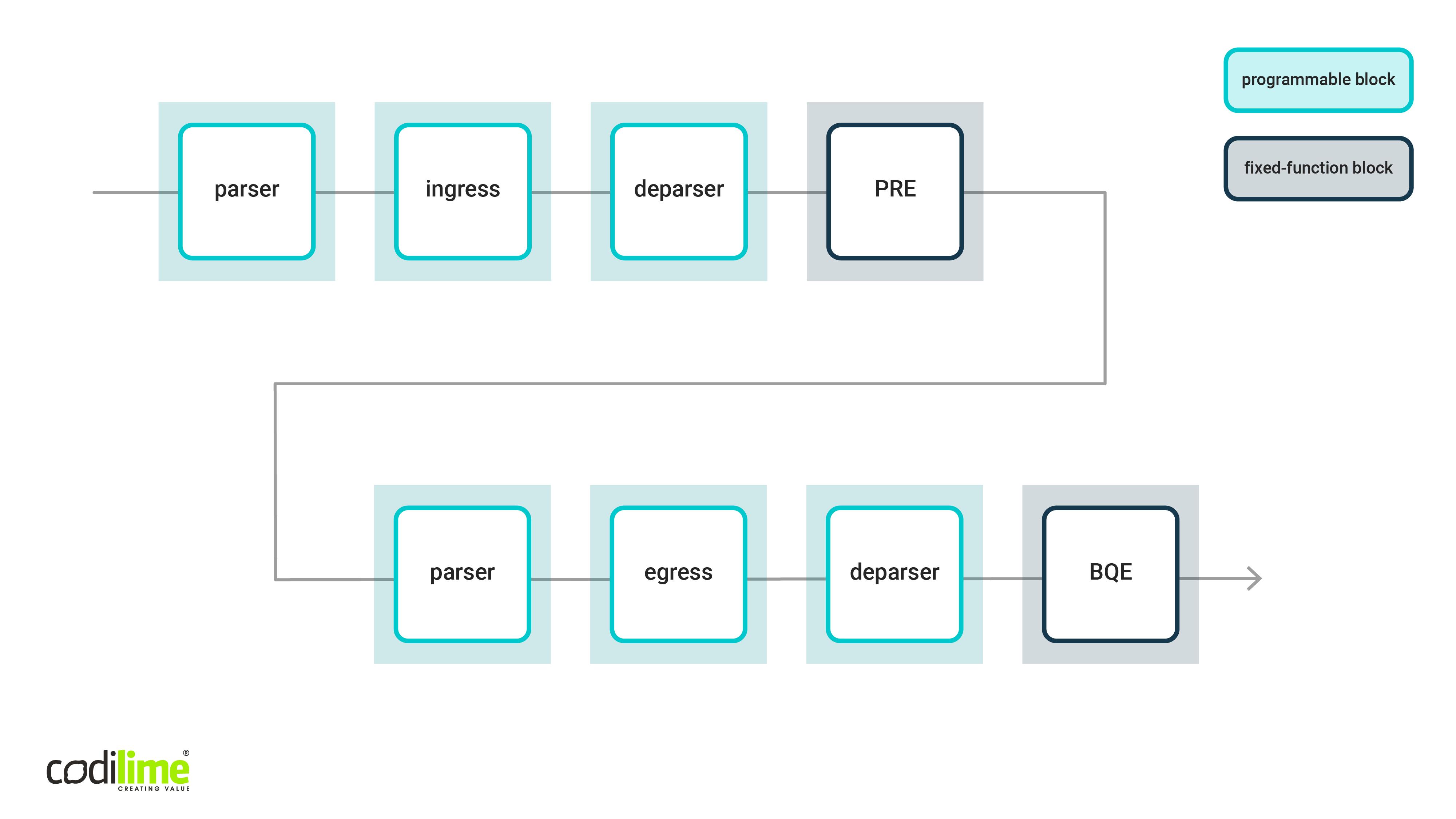 PSA architecture model