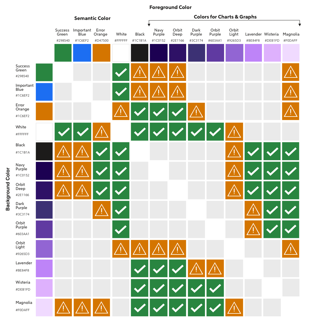A chart of colors comparing contrast accessibility.