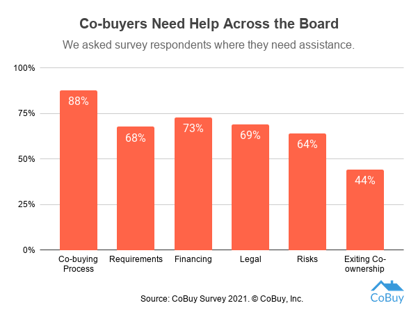 We asked survey respondents where they need assistance. This chart shows responses. Co-buying process (88%), Requirements (68%), Financing (73%), Legal (69%), Risks (64%), Exiting co-ownership (44%).