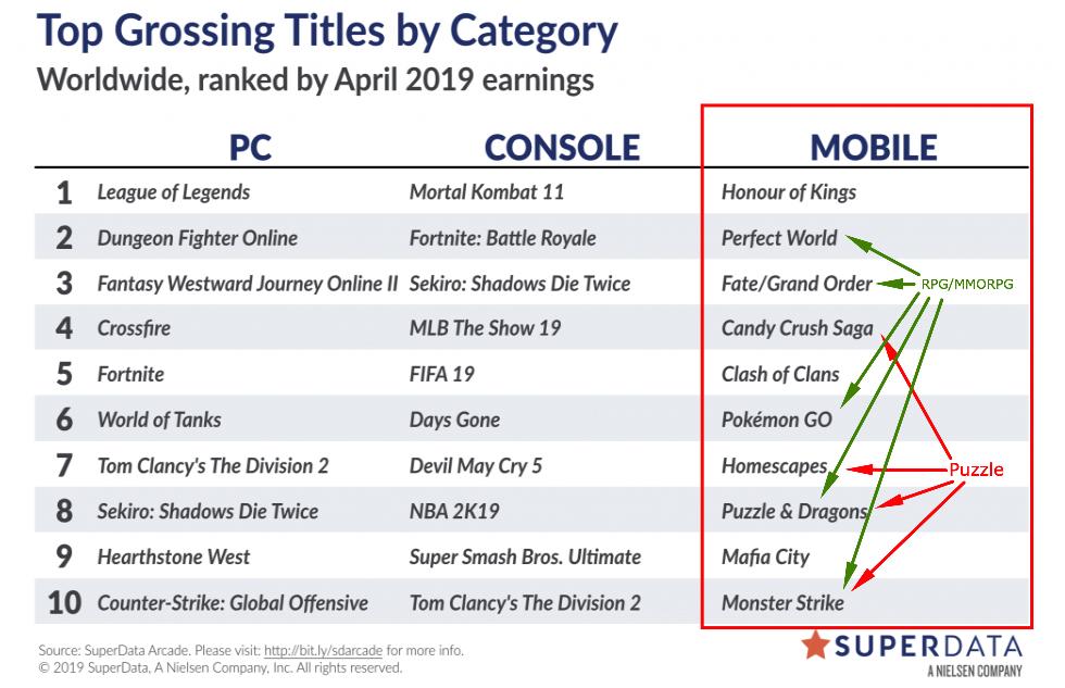 Ranking top grossing games worldwide 2019 - SuperData