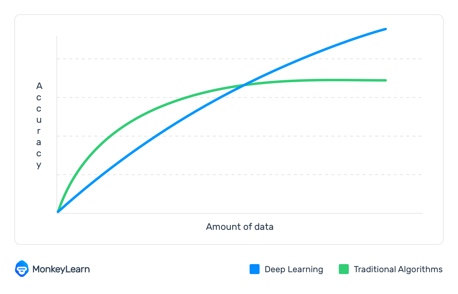 Deep Learning vs Traditional Machine Learning algorithms