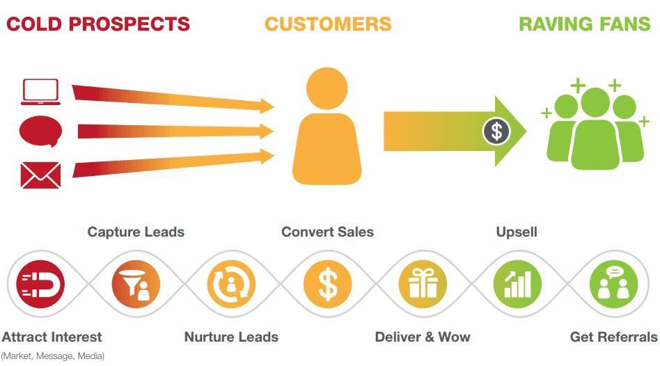 Direct Response Marketing Process