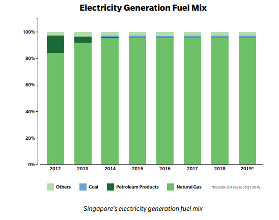electricity-generation-fuel-mix
