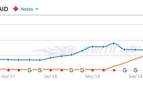 Strijd tussen Cars.com en CarGurus.com toont belang van SEO aan (en de slechte kant van een Google-update)