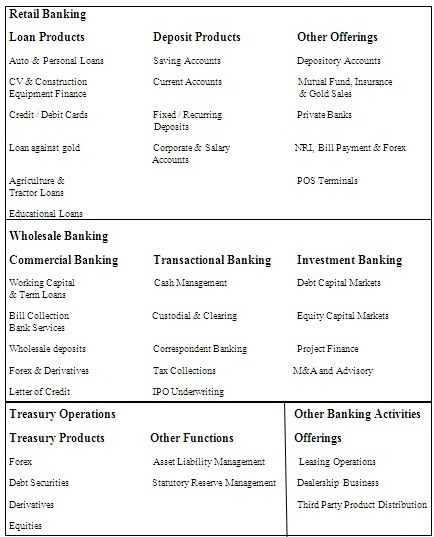 DIFFERENT OFFERINGS BY BANKS