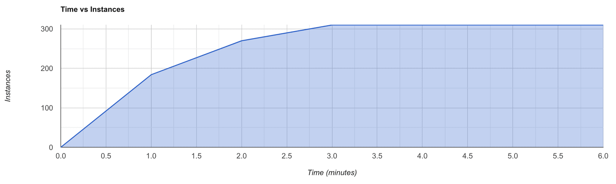 time-vs-instance-graph