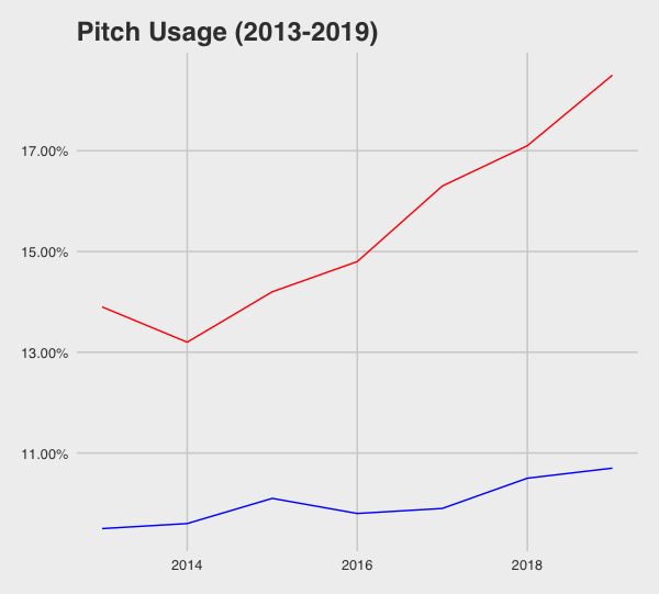 Pitch usage