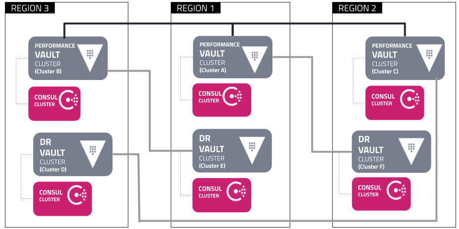 Reference Diagram Resilience against Region Failure