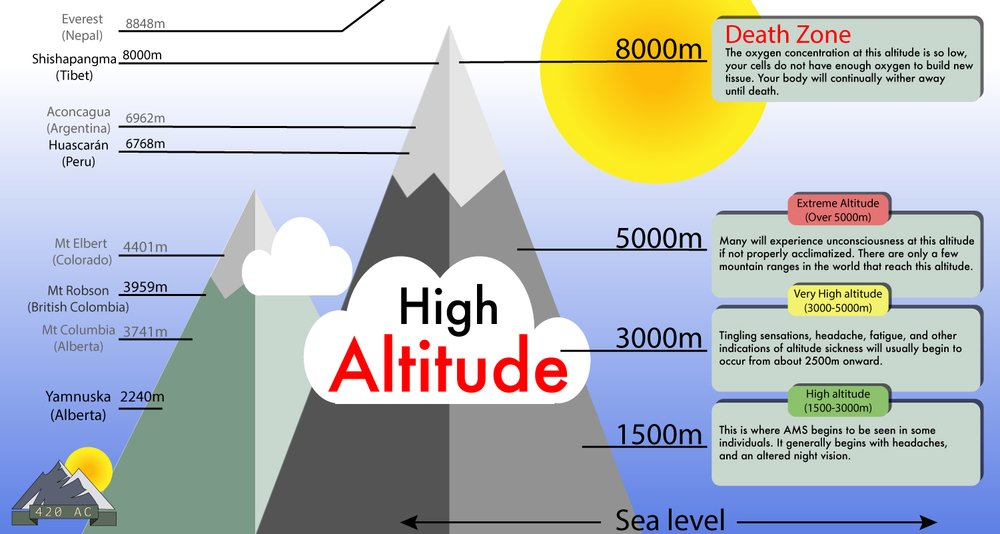 High Altitude Chart