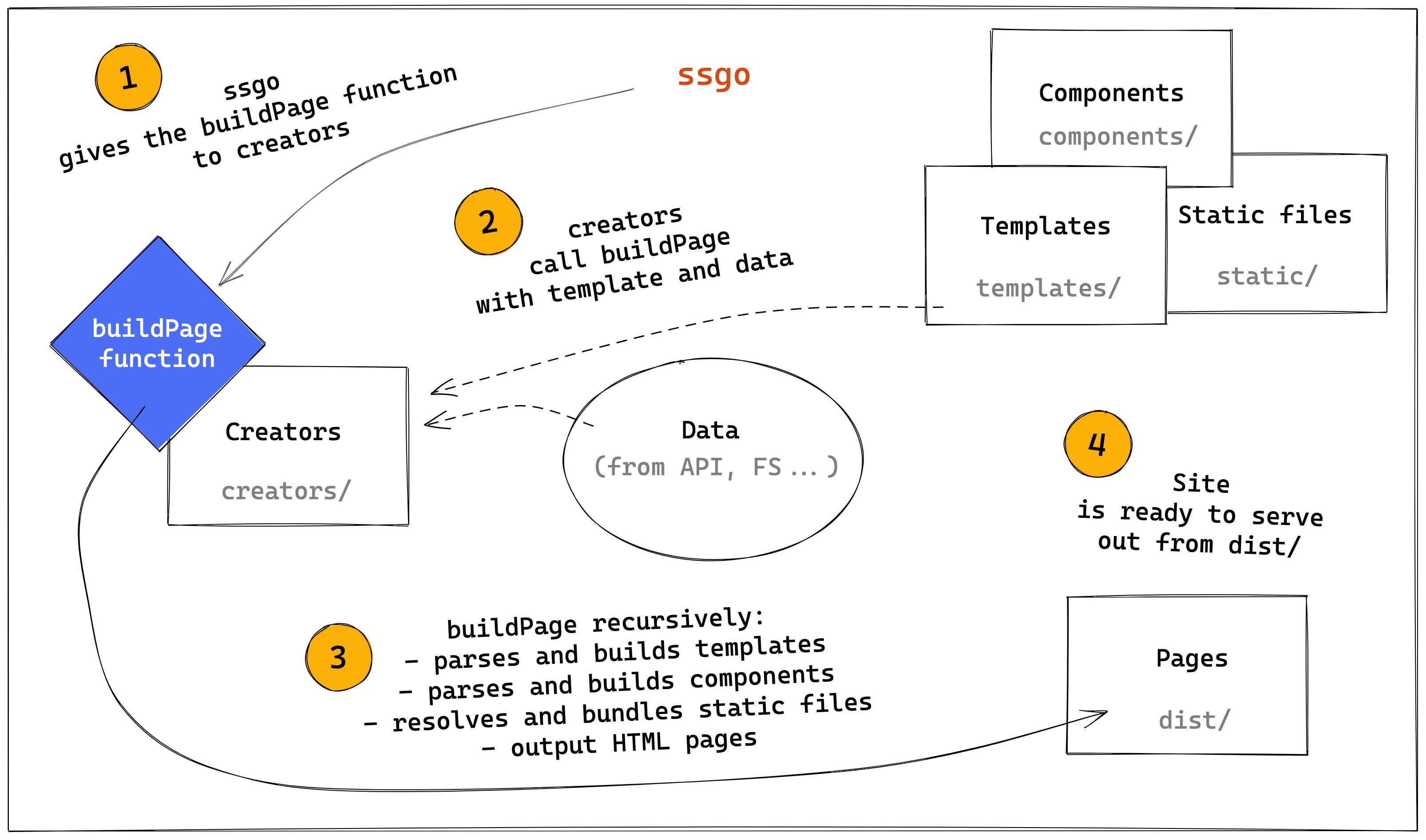 How ssgo works schema