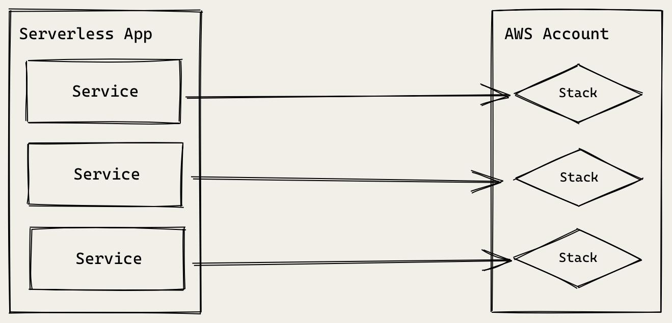 Serverless Framework App Architecture