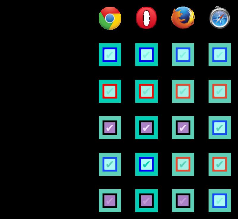 Checkbox States Across Desktop Browsers