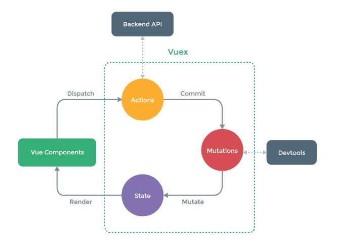Vuexのデータフロー