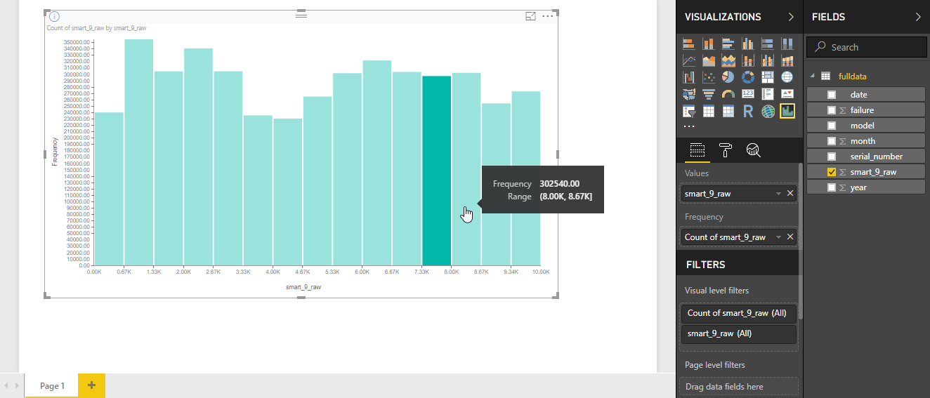 Viewing the histogram of data in Azure Data Lake Store with Power BI