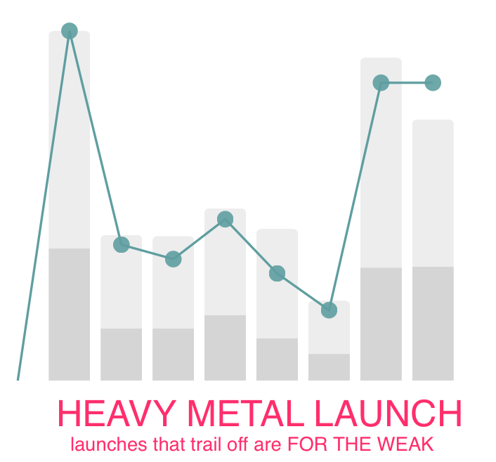 Heavy Metal Horns Launch Curve