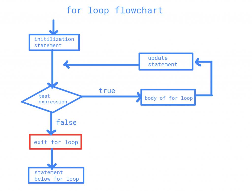 For loop in Java flowchart