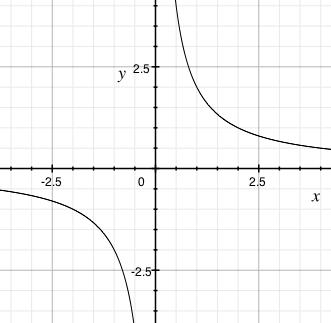 Graf funkce f(x)=2/x