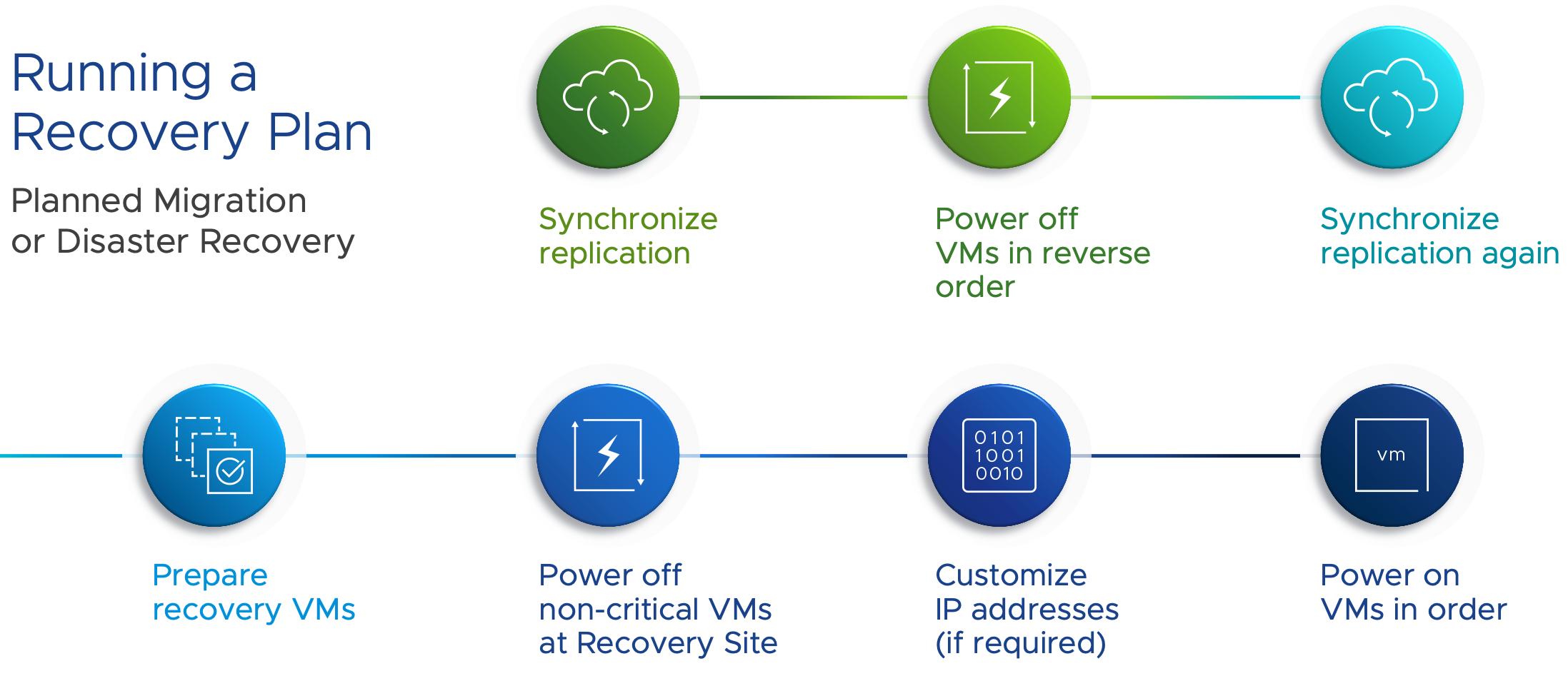 VMware SRM on GCVE - 2