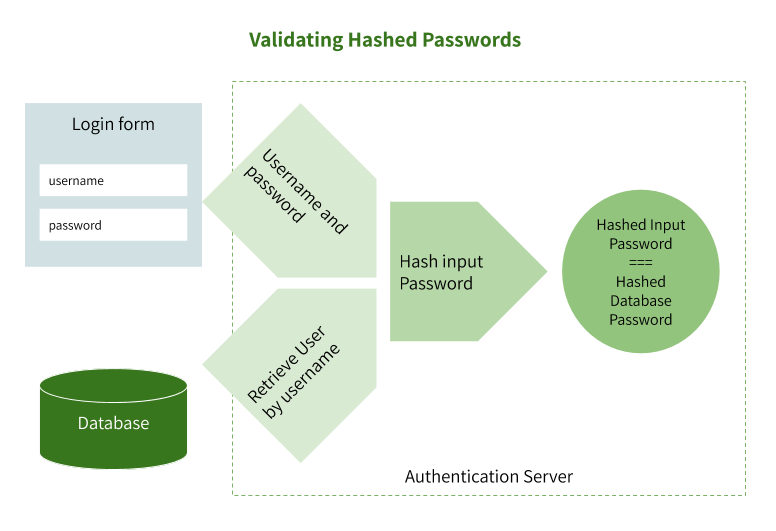 Validating hashed passwords during login