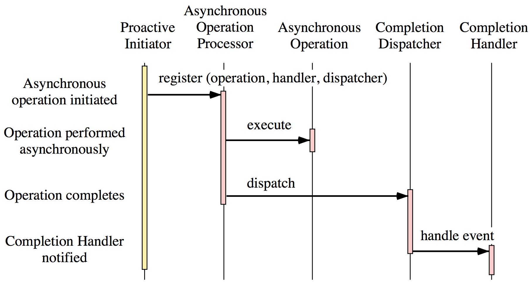 Proactor-Pattern