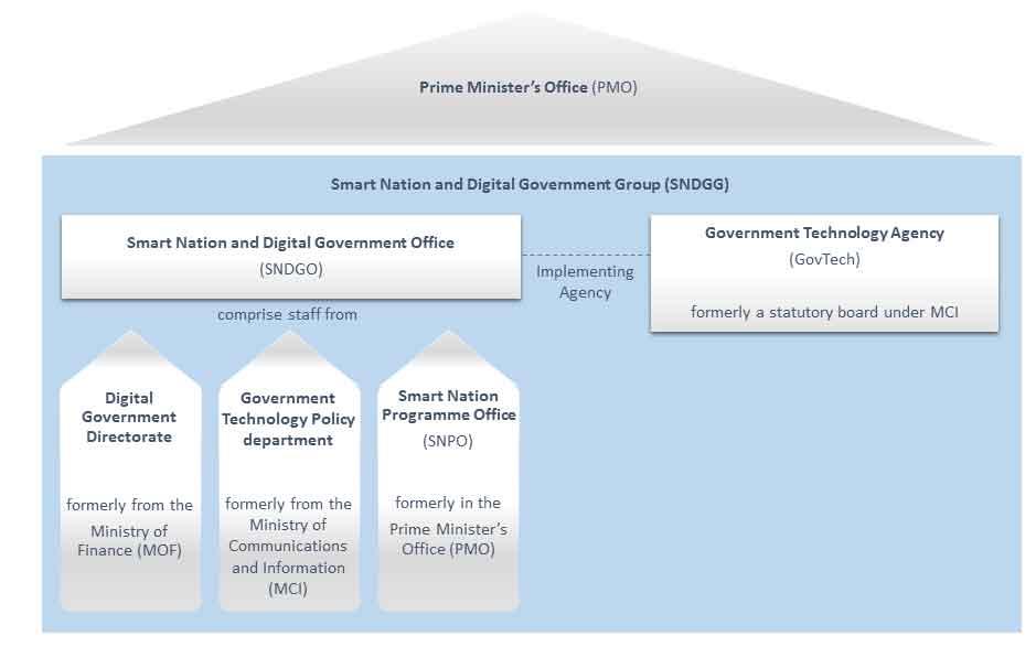 SNDGG Organisational Chart