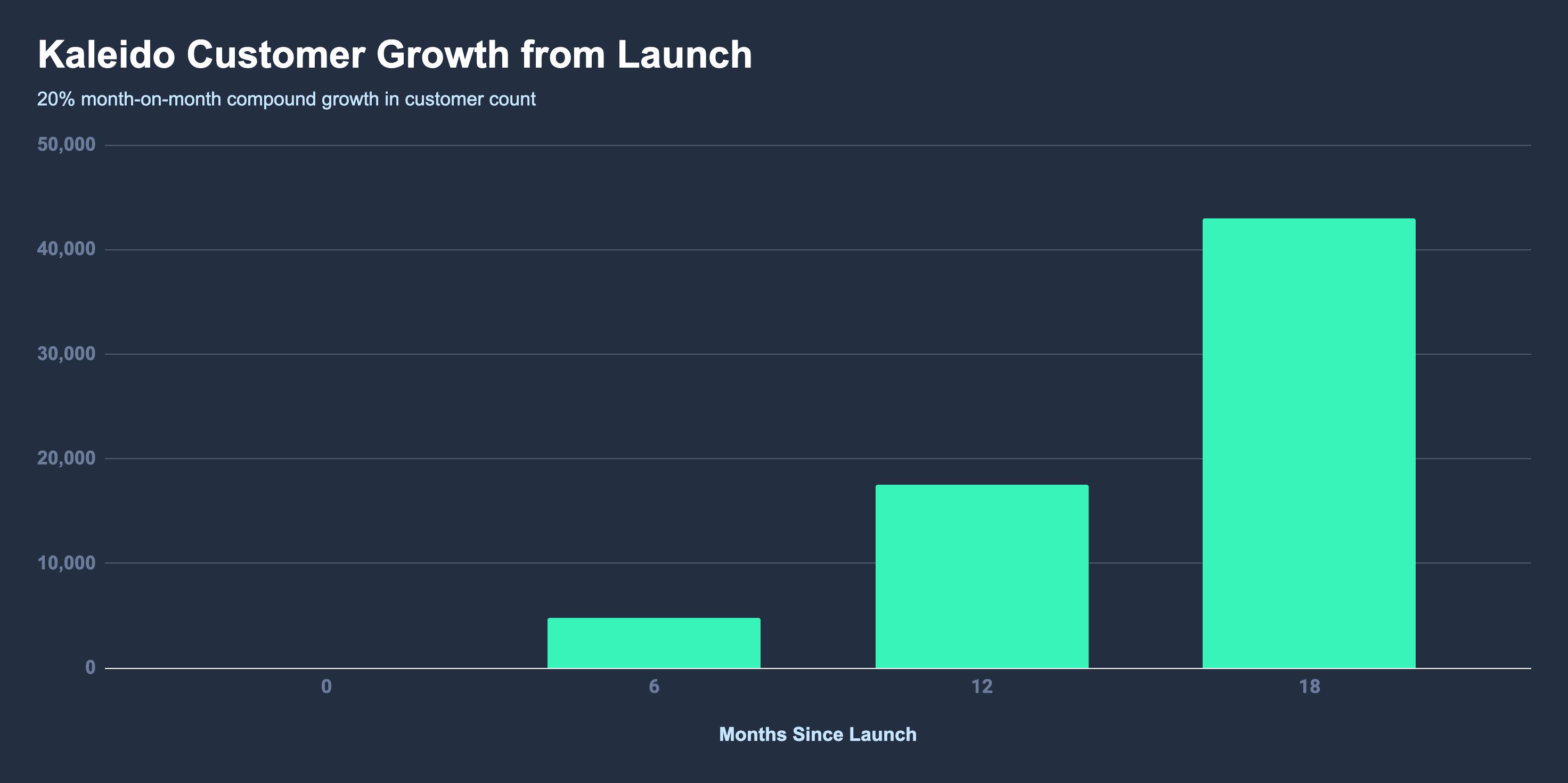 remove.bg customer growth